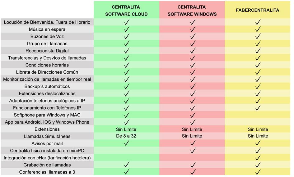 Características Centralitas IP