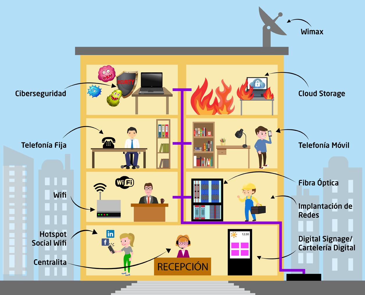 Solución Global Fabertelecom